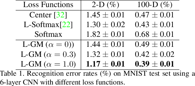 Figure 2 for Rethinking Feature Distribution for Loss Functions in Image Classification