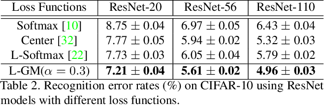 Figure 4 for Rethinking Feature Distribution for Loss Functions in Image Classification