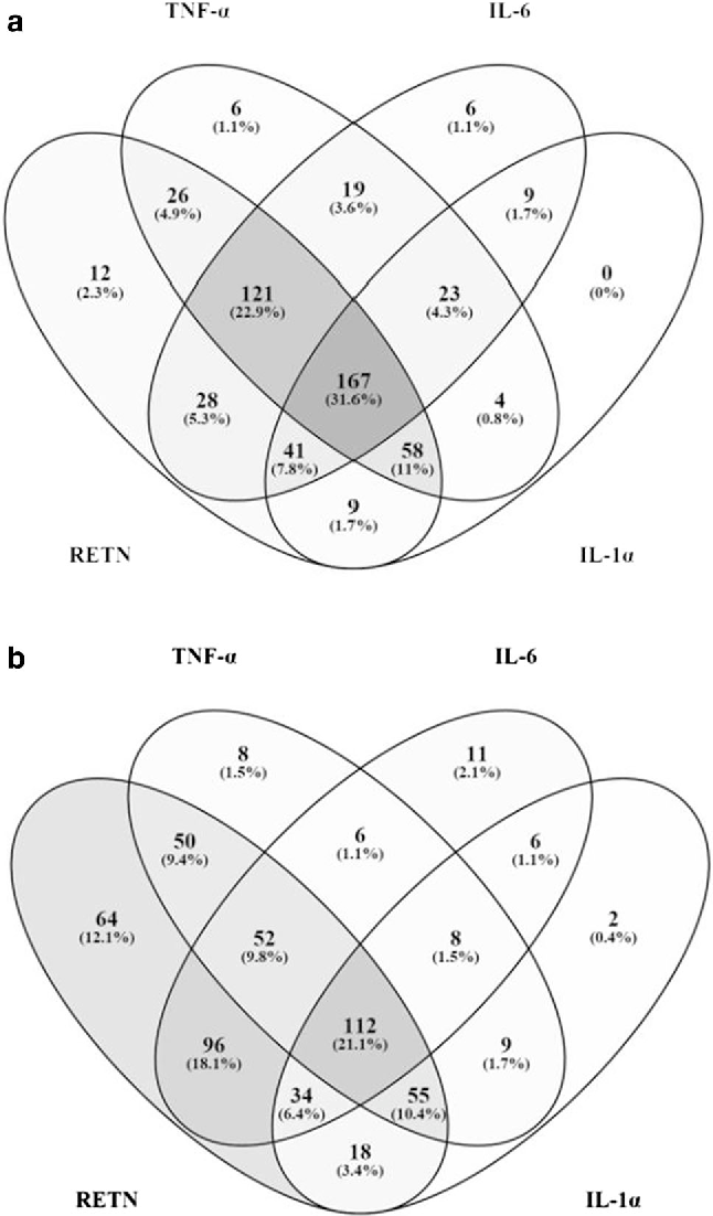 Resistin gene polymorphisms are associated with acne and serum lipid