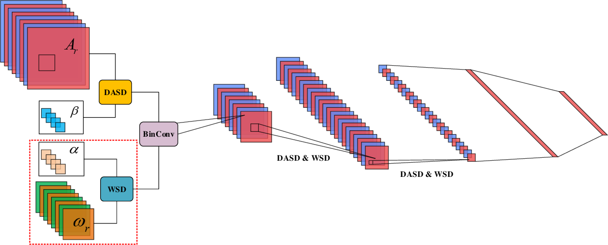 Figure 1 for Self-Distribution Binary Neural Networks