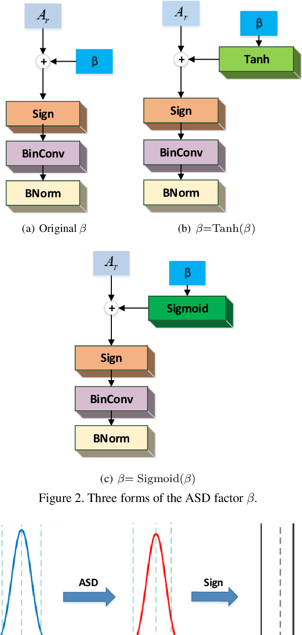 Figure 3 for Self-Distribution Binary Neural Networks