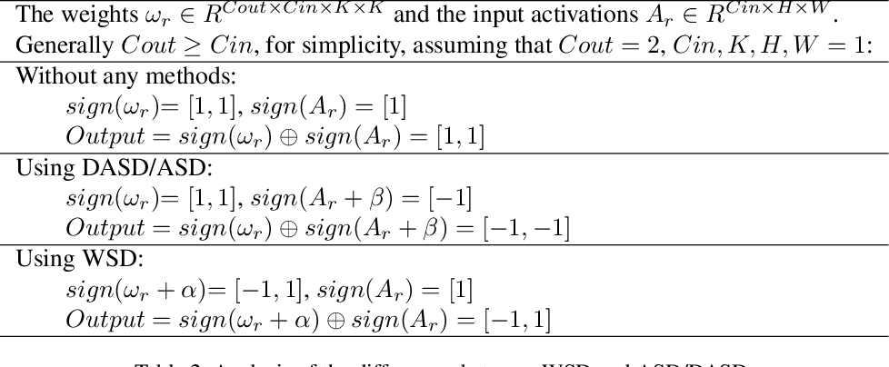 Figure 4 for Self-Distribution Binary Neural Networks