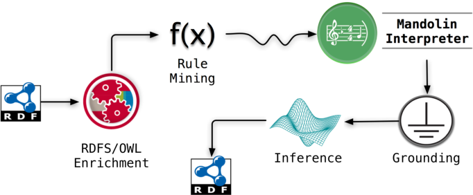 Figure 1 for Mandolin: A Knowledge Discovery Framework for the Web of Data