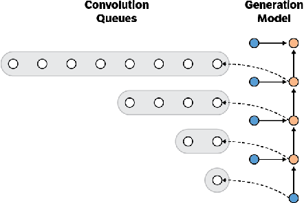 Figure 3 for Fast Generation for Convolutional Autoregressive Models