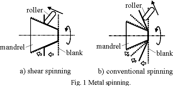 Force Controlled Metal Spinning Machine Using Linear Motors