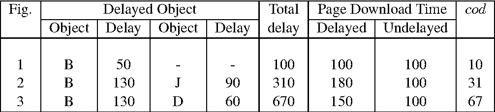 TABLE I SUMMARY OF DELAYS AND CUMULATIVE OBJECT DELAYS FOR THE PAGE DOWNLOADS ILLUSTRATED IN FIGS. 1 – 3