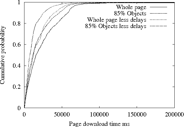 Fig. 7. CDF of page download times from the news site: 12.40pm – 1.50pm