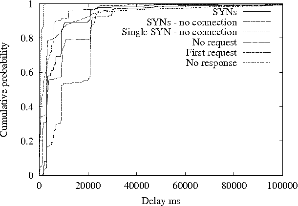 Fig. 8. The factors contributing to delay — the news site: CDF of delays contributed by retransmissions of SYNs and first requests, no request on connection or no response from connected server