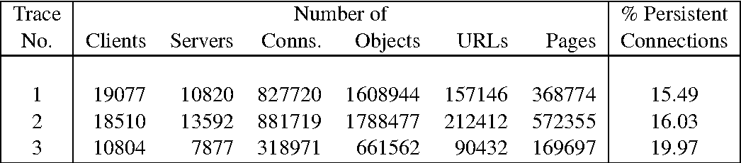 TABLE V SUMMARY OF TRACES 1 – 3 — ALL TRAFFIC