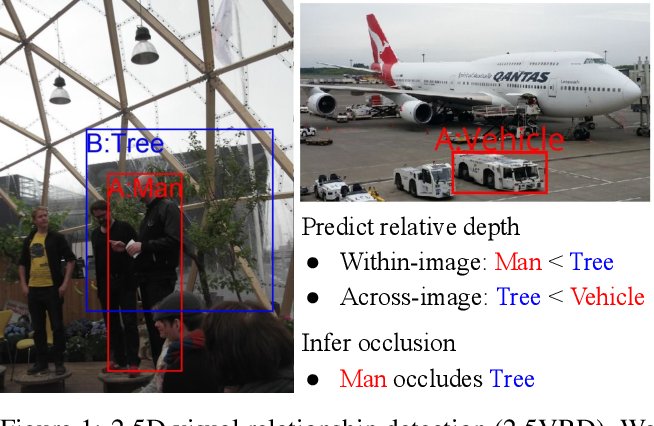 Figure 1 for 2.5D Visual Relationship Detection
