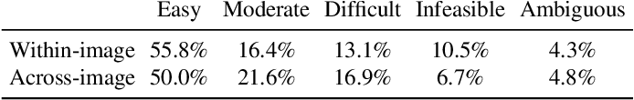 Figure 4 for 2.5D Visual Relationship Detection