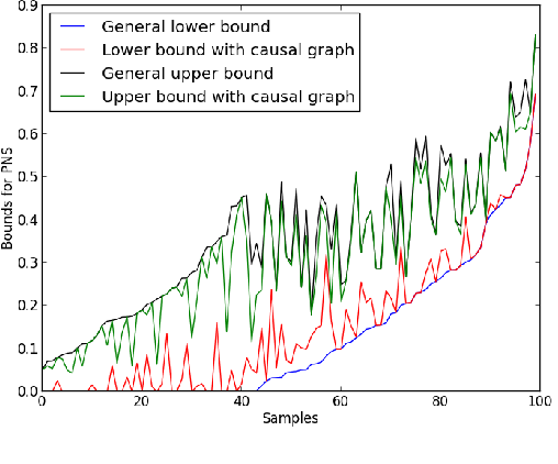 Figure 4 for Causes of Effects: Learning individual responses from population data