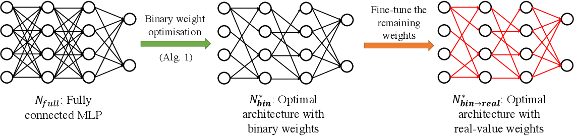Figure 1 for Disentangling Neural Architectures and Weights: A Case Study in Supervised Classification