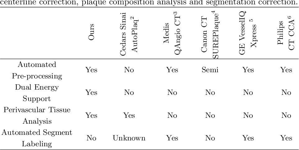 Figure 2 for Coronary Plaque Analysis for CT Angiography Clinical Research