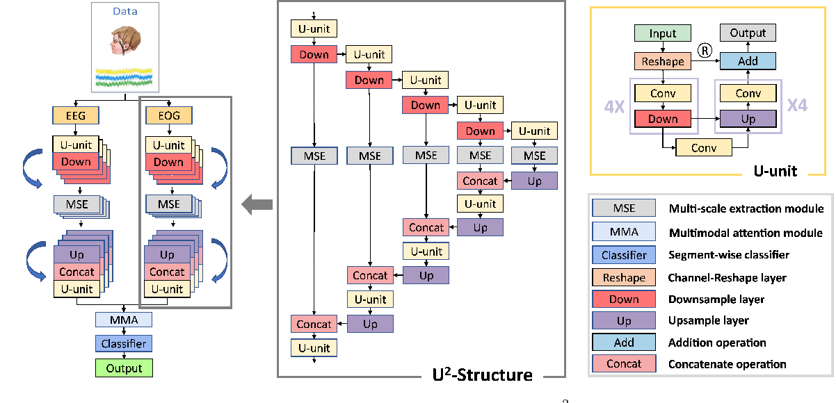 Figure 4 for SalientSleepNet: Multimodal Salient Wave Detection Network for Sleep Staging