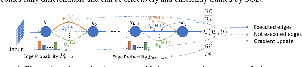 Figure 1 for Mixed Precision Quantization of ConvNets via Differentiable Neural Architecture Search