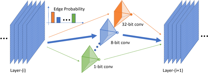 Figure 3 for Mixed Precision Quantization of ConvNets via Differentiable Neural Architecture Search