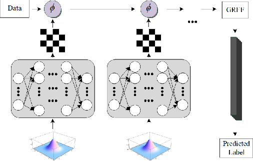 Figure 3 for End-to-end Kernel Learning via Generative Random Fourier Features
