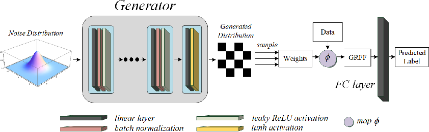Figure 1 for End-to-end Kernel Learning via Generative Random Fourier Features