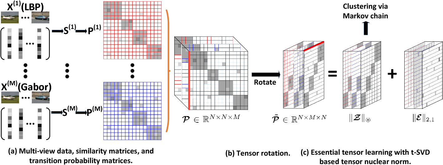 Figure 1 for Essential Tensor Learning for Multi-view Spectral Clustering
