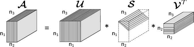 Figure 2 for Essential Tensor Learning for Multi-view Spectral Clustering