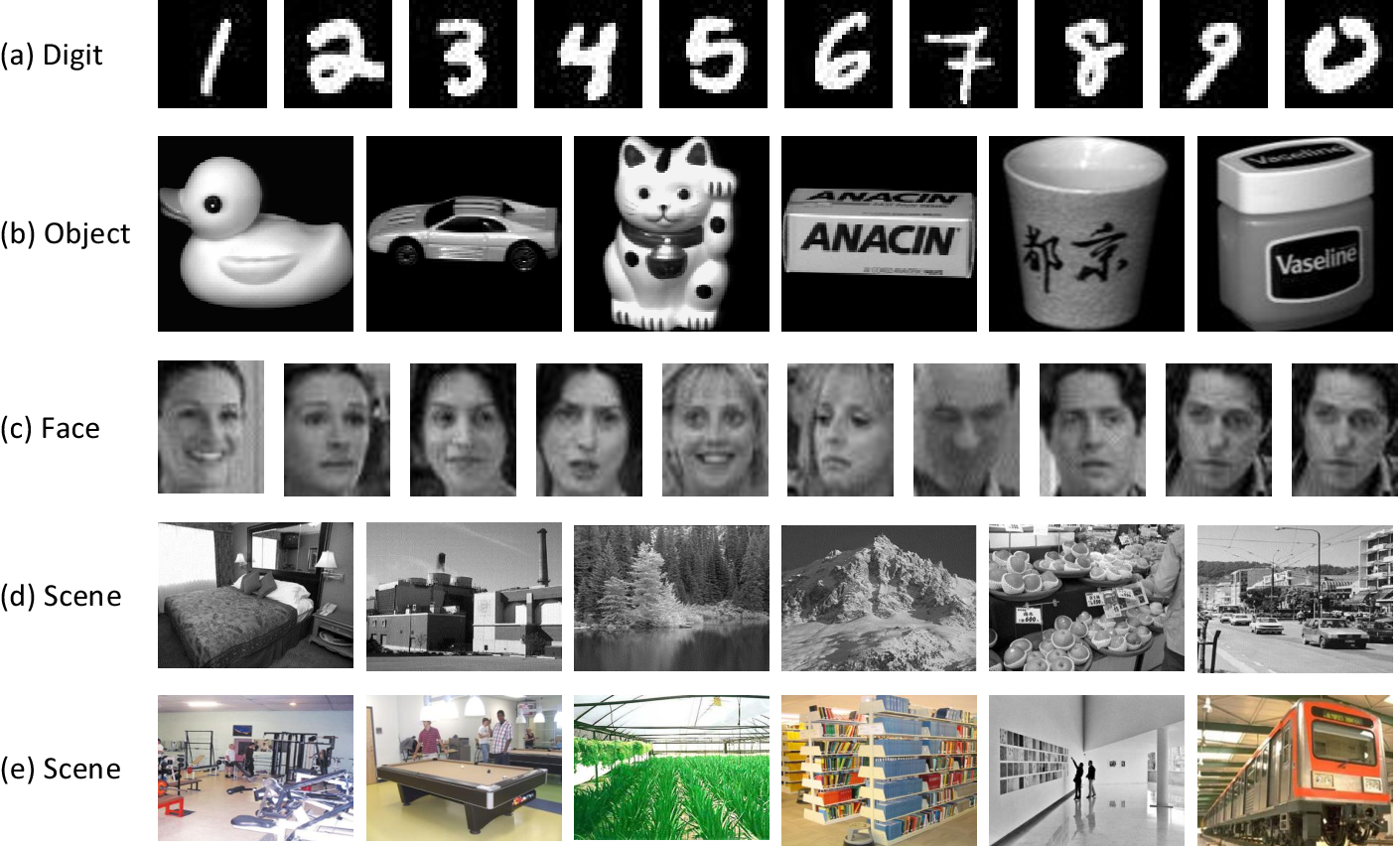 Figure 3 for Essential Tensor Learning for Multi-view Spectral Clustering