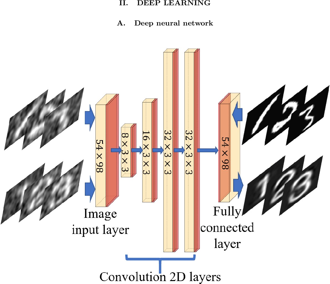 Figure 1 for 0.8% Nyquist computational ghost imaging via non-experimental deep learning