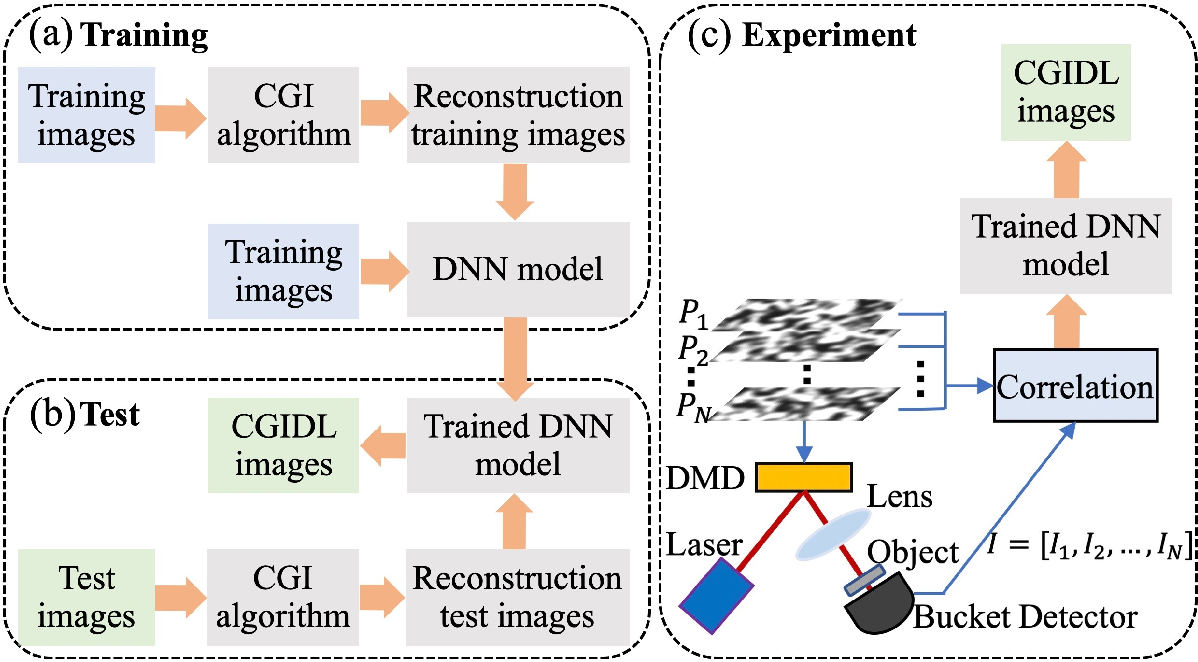 Figure 2 for 0.8% Nyquist computational ghost imaging via non-experimental deep learning