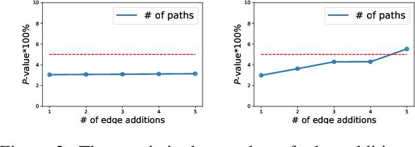 Figure 4 for Preserve, Promote, or Attack? GNN Explanation via Topology Perturbation