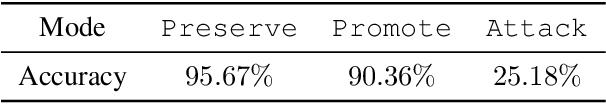 Figure 2 for Preserve, Promote, or Attack? GNN Explanation via Topology Perturbation