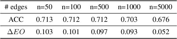Figure 3 for Preserve, Promote, or Attack? GNN Explanation via Topology Perturbation