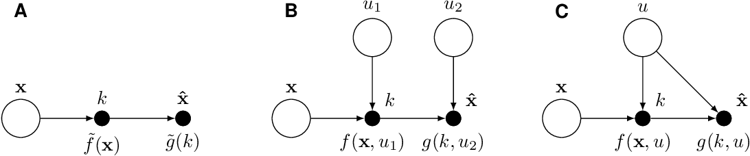 Figure 1 for On the advantages of stochastic encoders