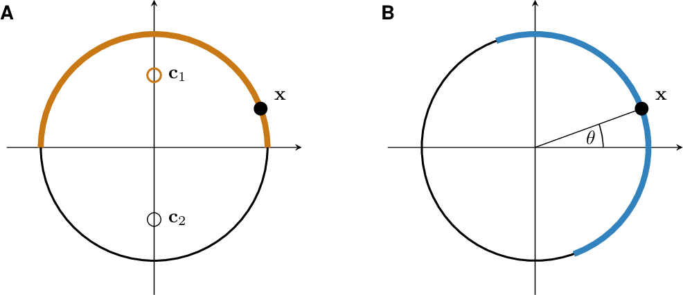 Figure 2 for On the advantages of stochastic encoders