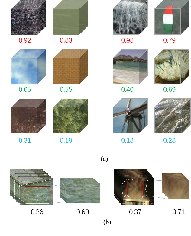 Figure 1 for Learning the Synthesizability of Dynamic Texture Samples