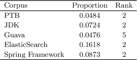 Figure 2 for Using LSTMs to Model the Java Programming Language
