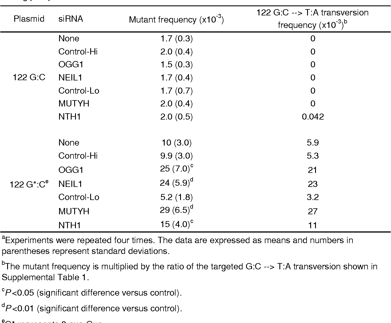 Table 1. Frequencies of supF mutants induced by 8-oxo-Gua:C in 293T cells with knocked-down DNA glycosylases a