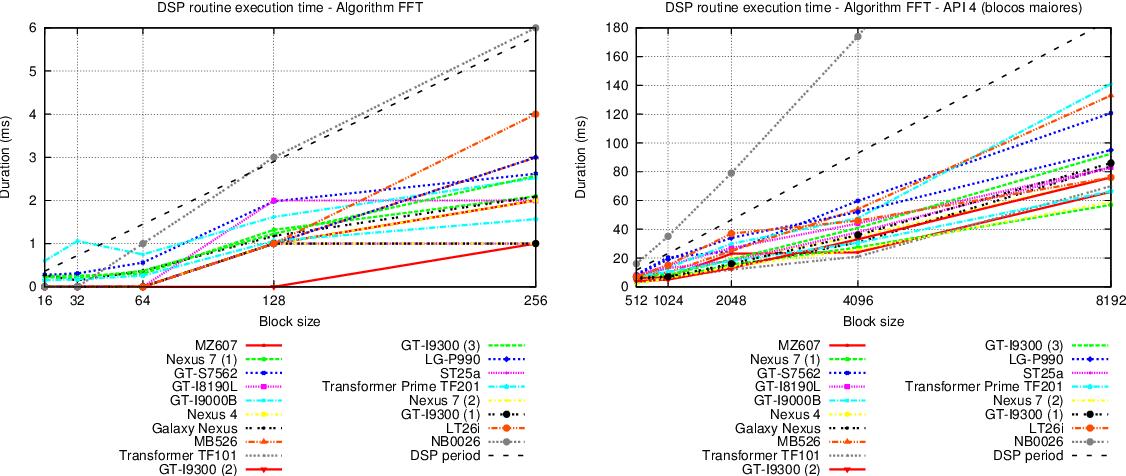 PDF] FFT benchmark on Android devices : Java versus JNI - Semantic