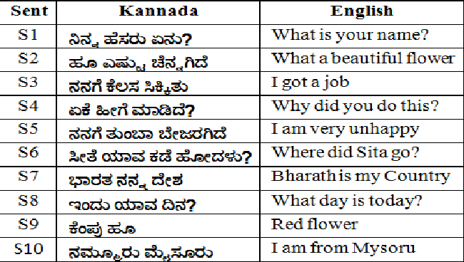 Table III from EVALUATION OF KANNADA TEXT-TO-SPEECH [ KTTS ] SYSTEM