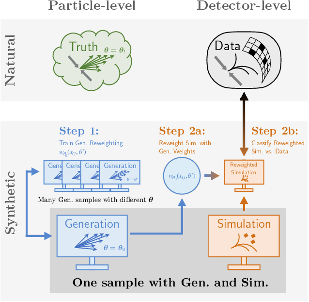 Figure 1 for Parameter Estimation using Neural Networks in the Presence of Detector Effects