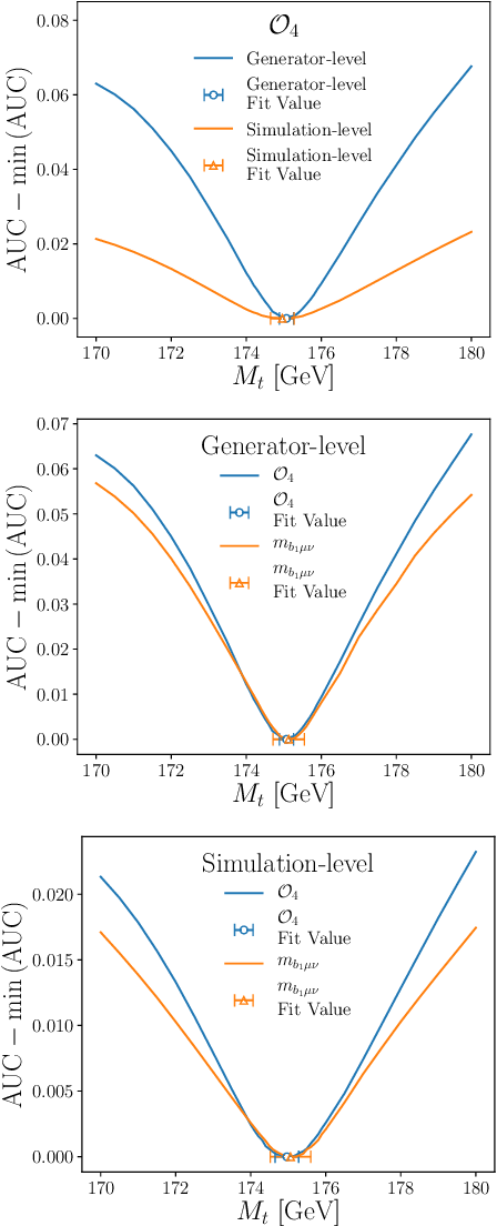 Figure 2 for Parameter Estimation using Neural Networks in the Presence of Detector Effects