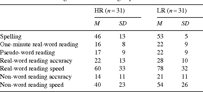 Auditory processing, speech perception and phonological ability in