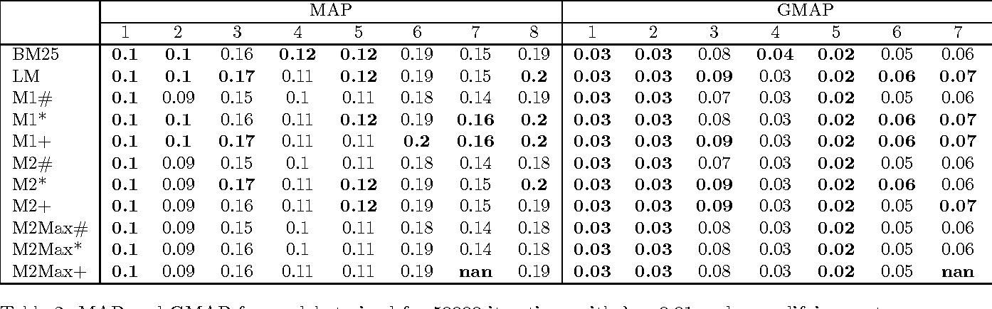 Figure 4 for Parameterized Neural Network Language Models for Information Retrieval