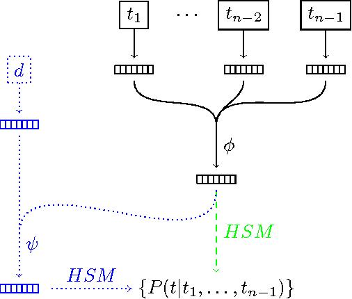 Figure 1 for Parameterized Neural Network Language Models for Information Retrieval