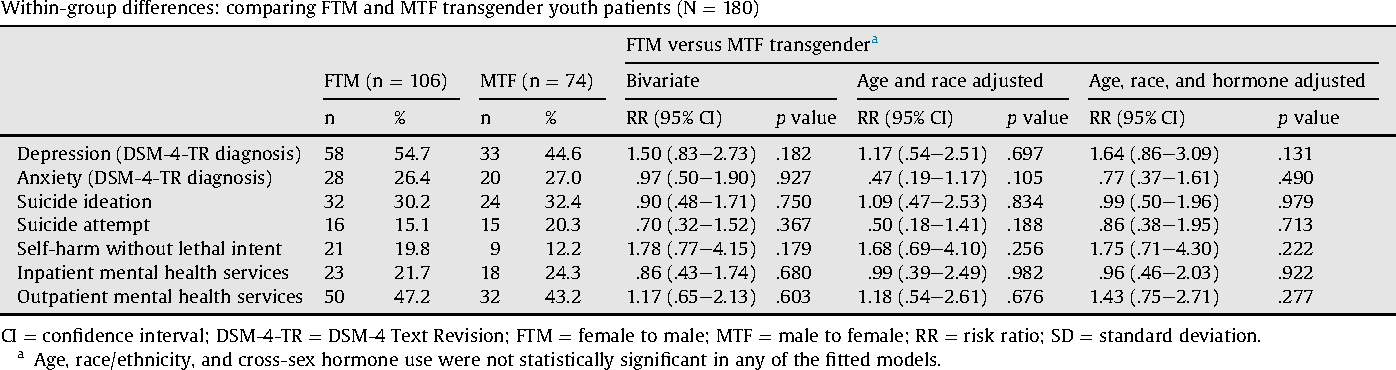 Health risk transsexual