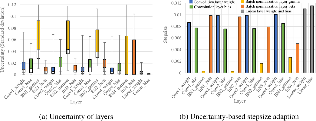 Figure 1 for Repurposing Pretrained Models for Robust Out-of-domain Few-Shot Learning