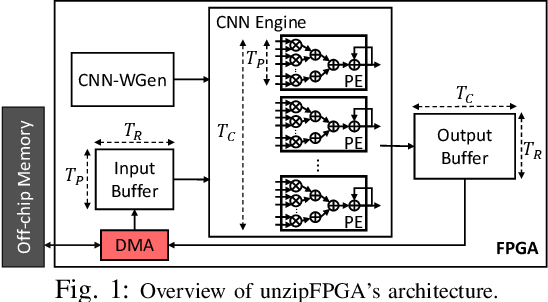 Figure 1 for unzipFPGA: Enhancing FPGA-based CNN Engines with On-the-Fly Weights Generation