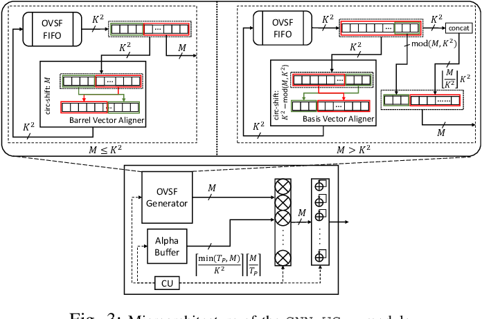 Figure 3 for unzipFPGA: Enhancing FPGA-based CNN Engines with On-the-Fly Weights Generation