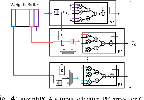 Figure 4 for unzipFPGA: Enhancing FPGA-based CNN Engines with On-the-Fly Weights Generation