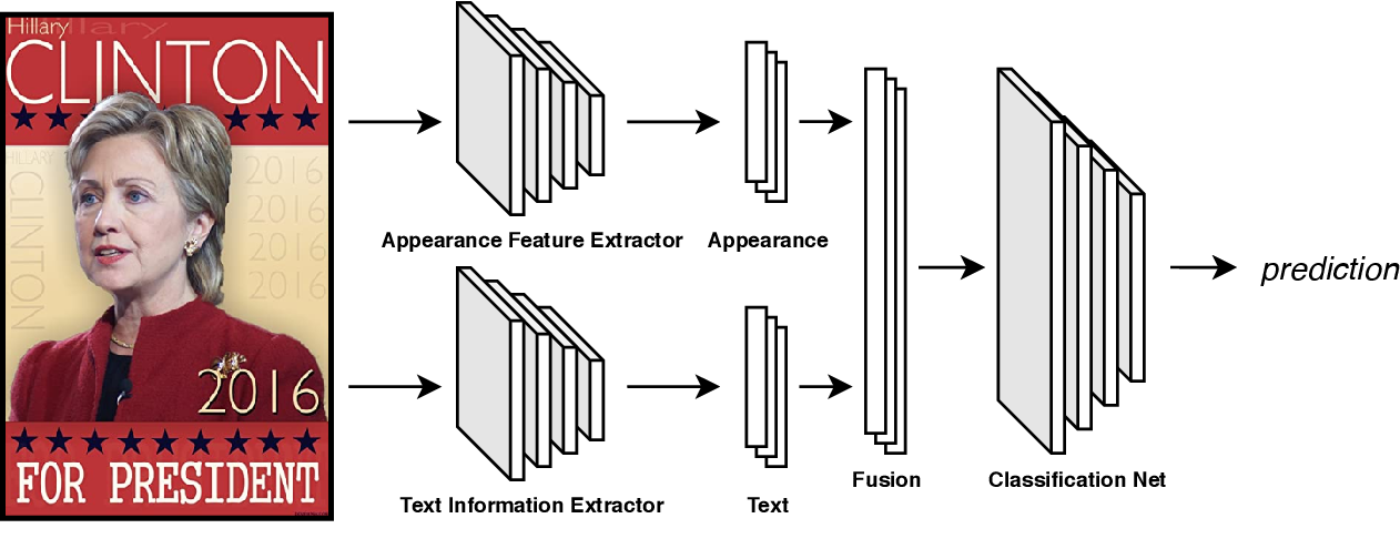 Figure 2 for Political Posters Identification with Appearance-Text Fusion