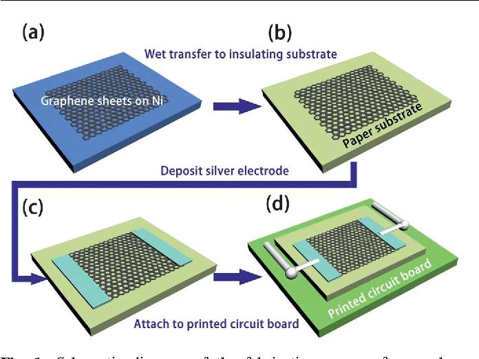 Static behavior of a graphene-based sound-emitting device